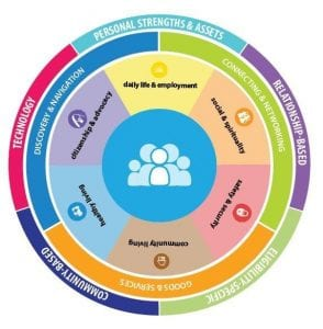 Lifecourse Wheel for individualized support