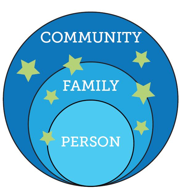 Community Family Person