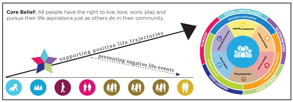 PCS, LifeCourse, Good Life, Inclusion, abilities,